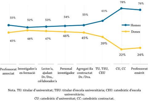 Presència de dones i homes en les categories de la carrera acadèmica